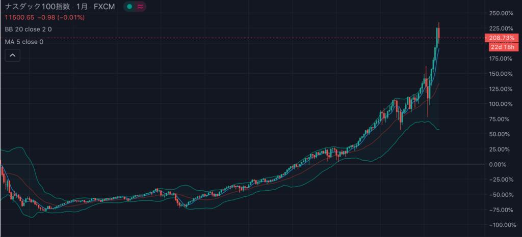ナスダック20年チャート