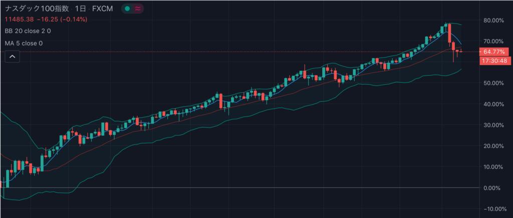 NASDAQ暴落後の回復