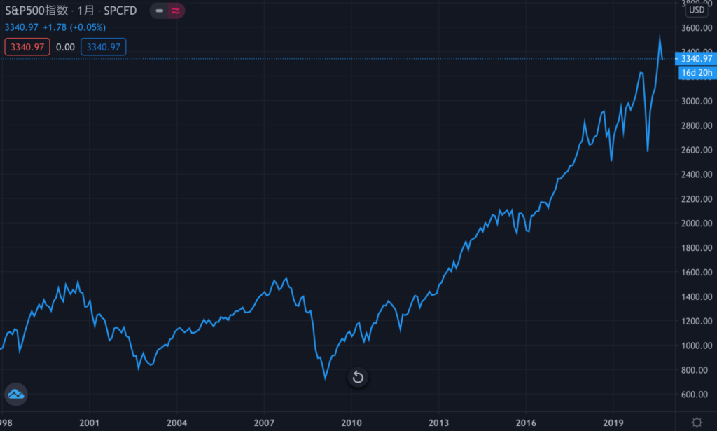 sp500の20年チャート