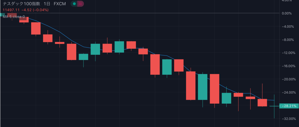 NASDAQコロナショック