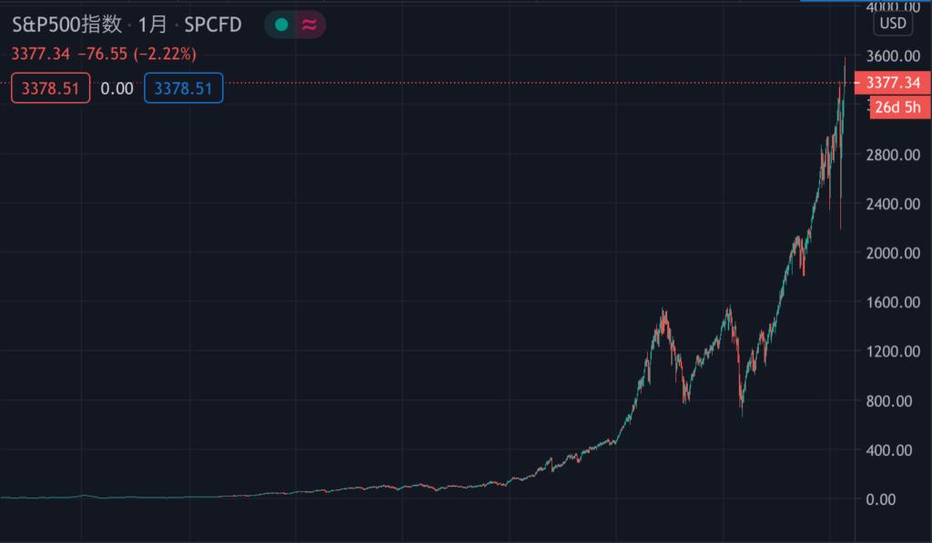 SPX 100年チャート