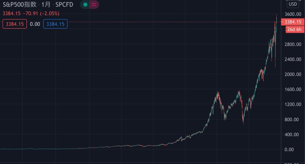 S&P500の100年チャート