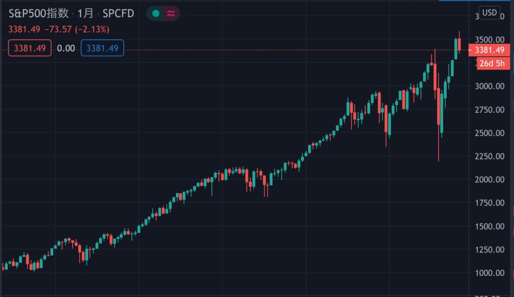 S&P500の10年チャート