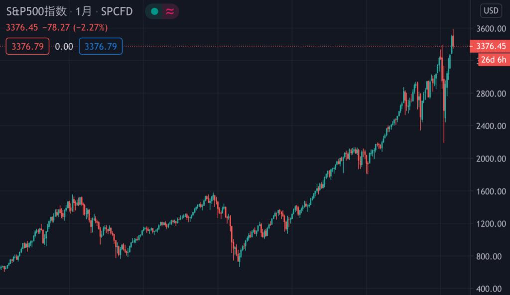 S&P500の20年チャート