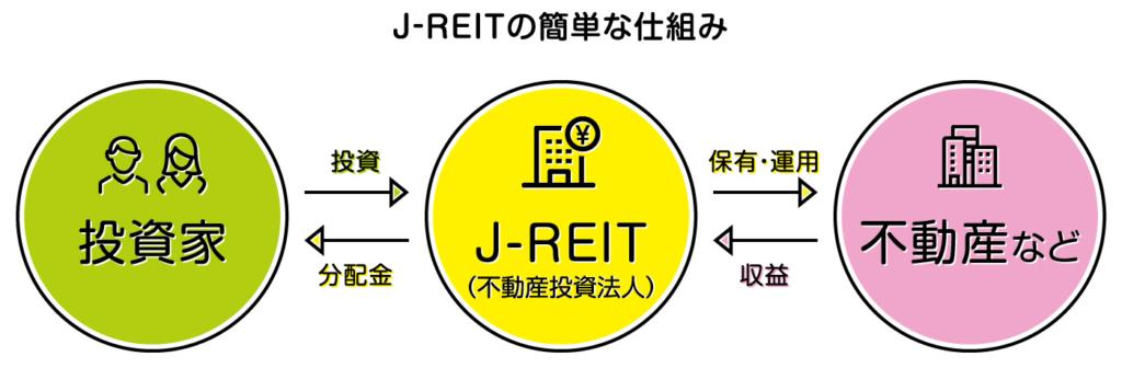 Jリートの仕組み