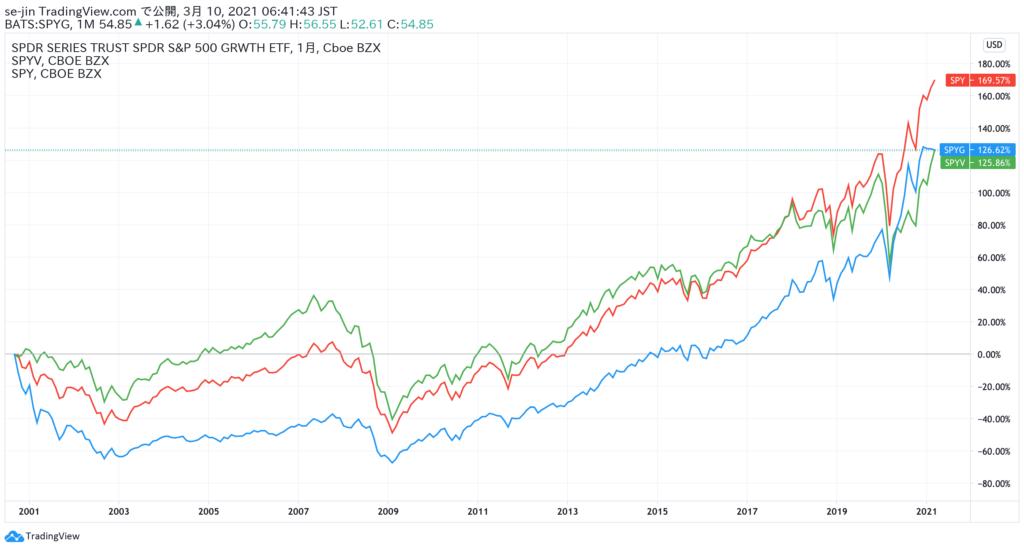 バリュー株、グロース株の長期比較チャート