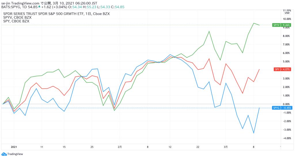 バリュー株、グロース株の2021年初来比較チャート